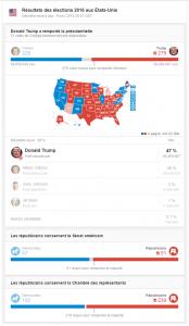 USA 2016 Résultat